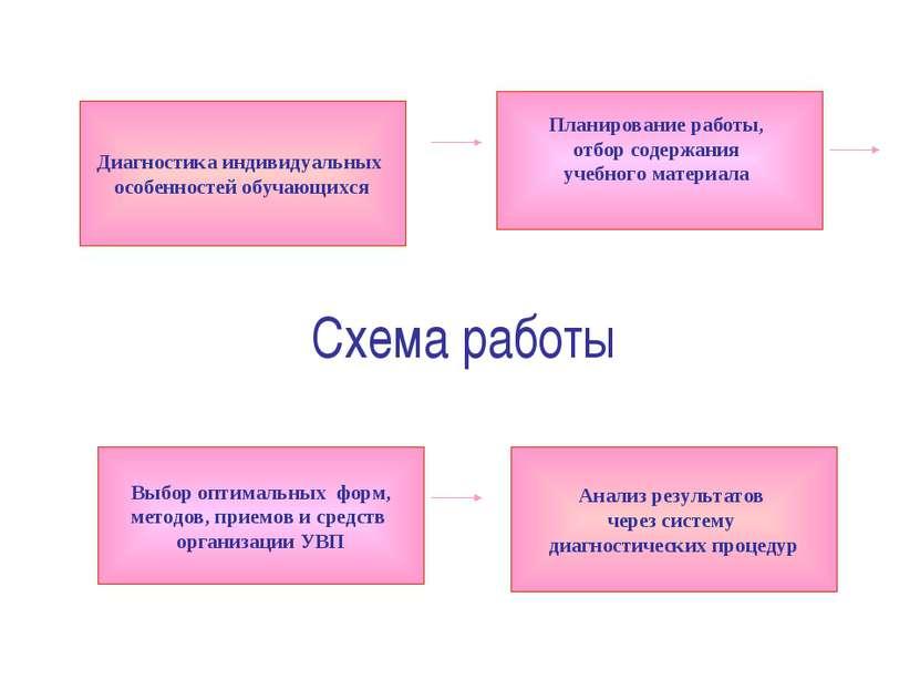 Схема работы Диагностика индивидуальных особенностей обучающихся Планирование...