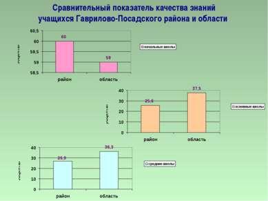 Сравнительный показатель качества знаний учащихся Гаврилово-Посадского района...