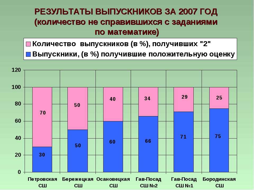 РЕЗУЛЬТАТЫ ВЫПУСКНИКОВ ЗА 2007 ГОД (количество не справившихся с заданиями по...