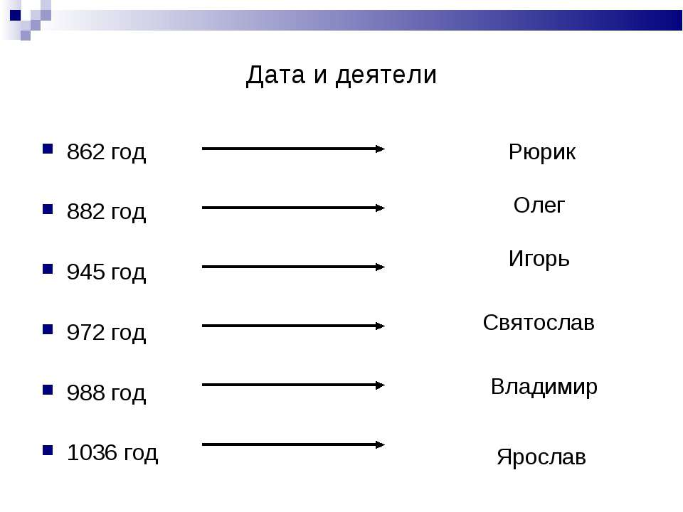 Дата и деятели 862 год 882 год 945 год 972 год 988 год 1036 год Рюрик Олег Иг...