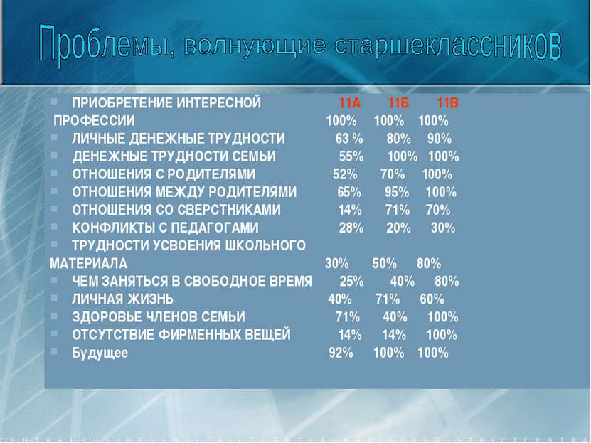 ПРИОБРЕТЕНИЕ ИНТЕРЕСНОЙ 11А 11Б 11В ПРОФЕССИИ 100% 100% 100% ЛИЧНЫЕ ДЕНЕЖНЫЕ ...
