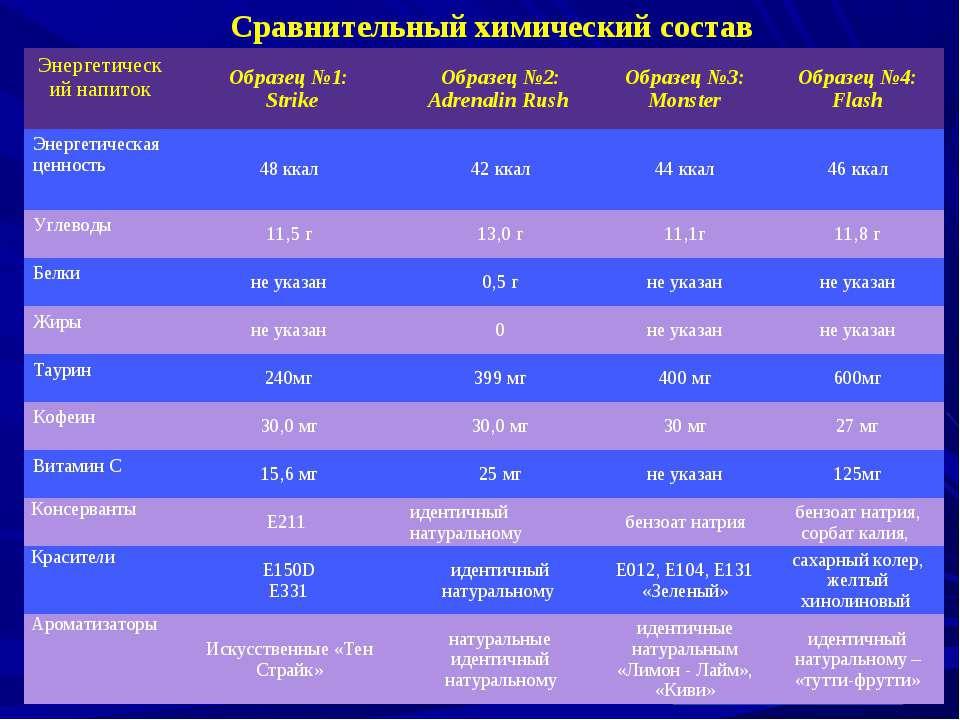 Аскорбиновая кислота Рибофлавин Сравнительный химический состав Энергетически...