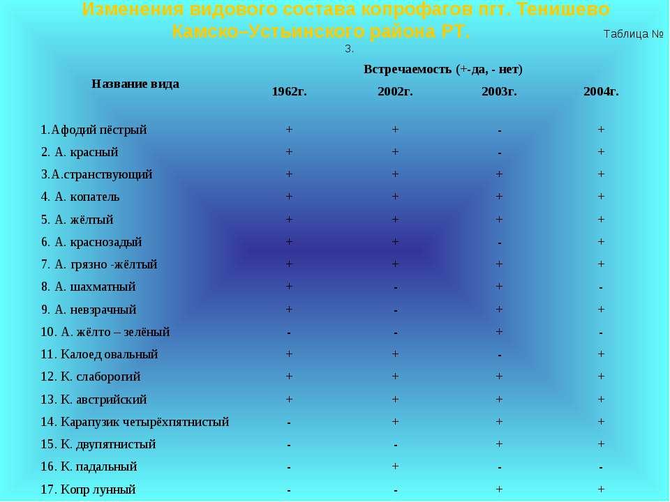 Изменения видового состава копрофагов пгт. Тенишево Камско–Устьинского района...