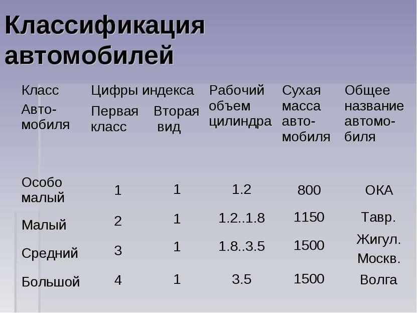 Классификация автомобилей Класс Авто-мобиля Цифры индекса Рабочий объем цилин...