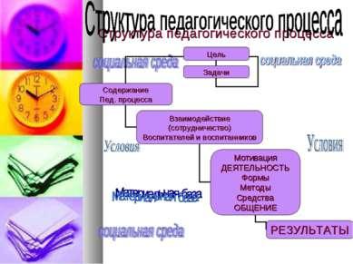 Структура педагогического процесса