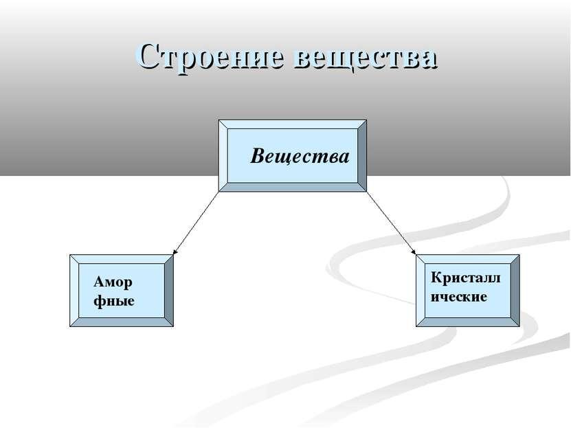 Строение вещества Вещества Аморфные Кристаллические