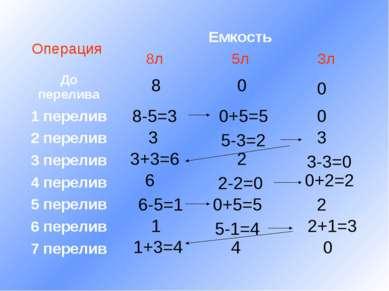 0 8 0 8-5=3 0+5=5 0 3 5-3=2 3 3+3=6 2 3-3=0 6 2-2=0 0+2=2 6-5=1 0+5=5 2 1 5-1...