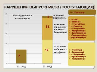 НАРУШЕНИЯ ВЫПУСКНИКОВ (ПОСТУПАЮЩИХ) 7 11 12 1 за наличие мобильных телефонов ...