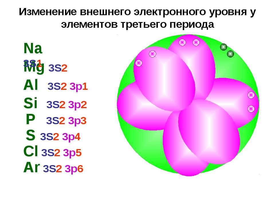 Изменение внешнего электронного уровня у элементов третьего периода Mg 3S2 Na...