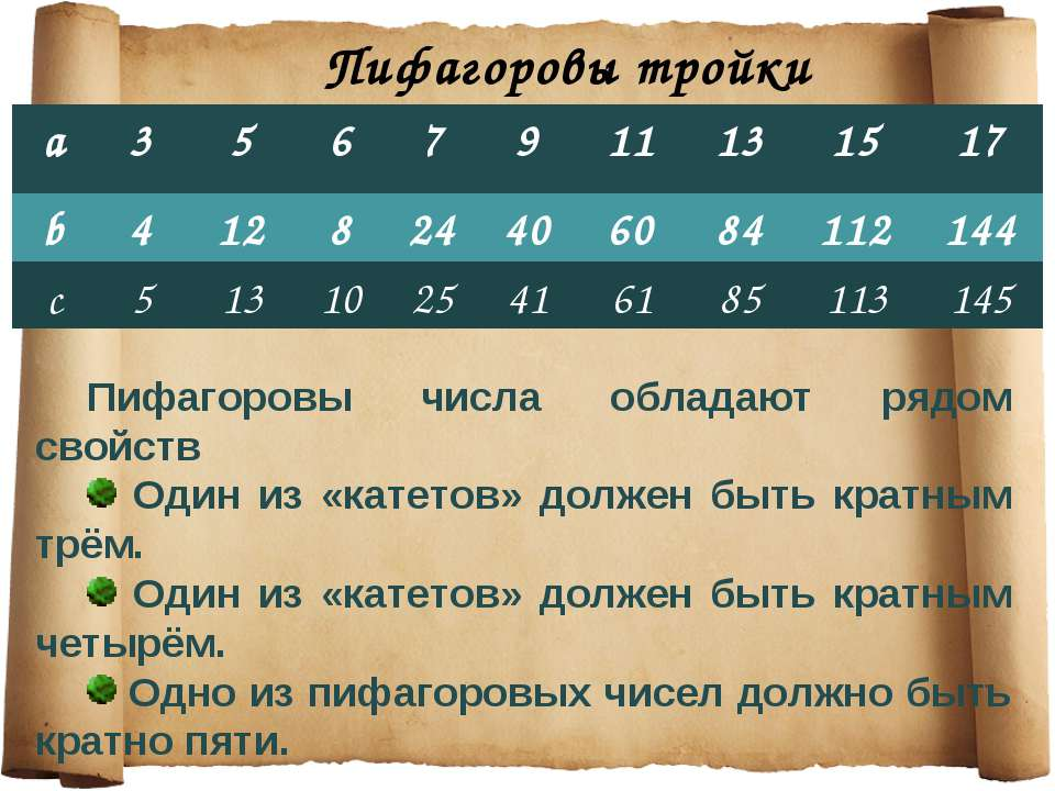 Пифагоровы тройки Пифагоровы числа обладают рядом свойств Один из «катетов» д...