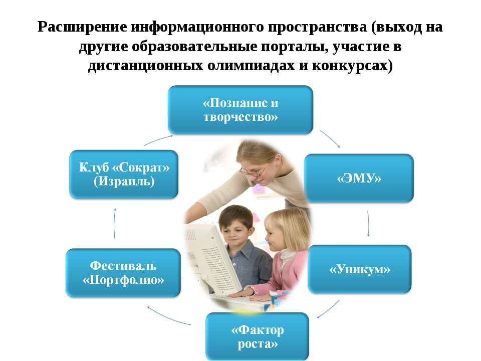 Расширение информационного пространства (выход на другие образовательные порт...