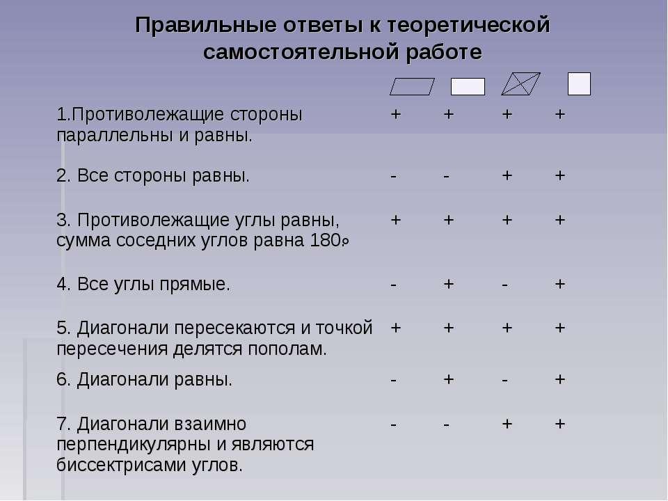 Правильные ответы к теоретической самостоятельной работе 1.Противолежащие сто...