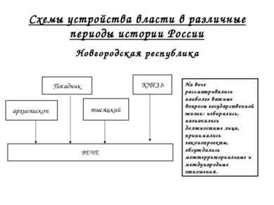 Схемы устройства власти в различные периоды истории России Новгородская респу...