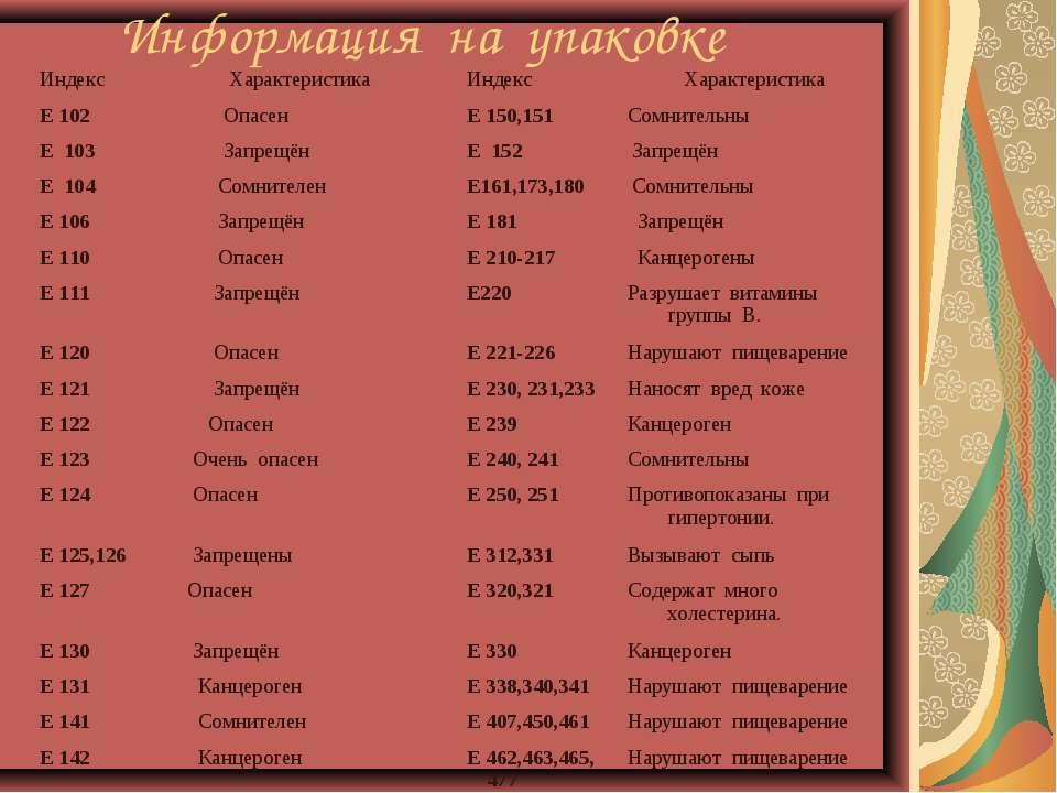 Информация на упаковке Индекс Характеристика Индекс Характеристика Е 102 Опас...