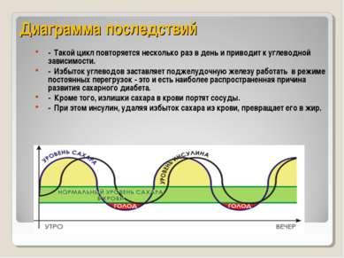 Диаграмма последствий - Такой цикл повторяется несколько раз в день и приводи...