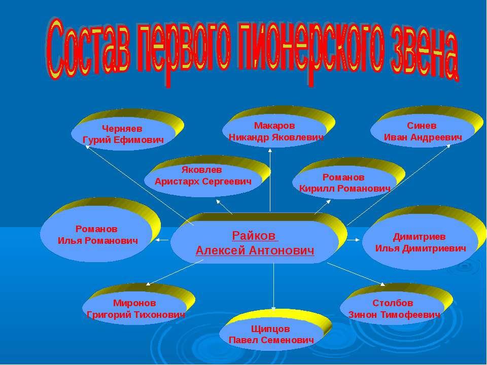 Райков Алексей Антонович Щипцов Павел Семенович Миронов Григорий Тихонович Ро...