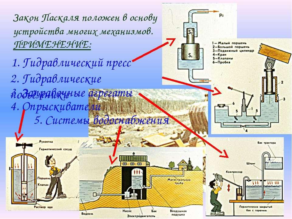 Закон Паскаля положен в основу устройства многих механизмов. ПРИМЕНЕНИЕ: 1. Г...