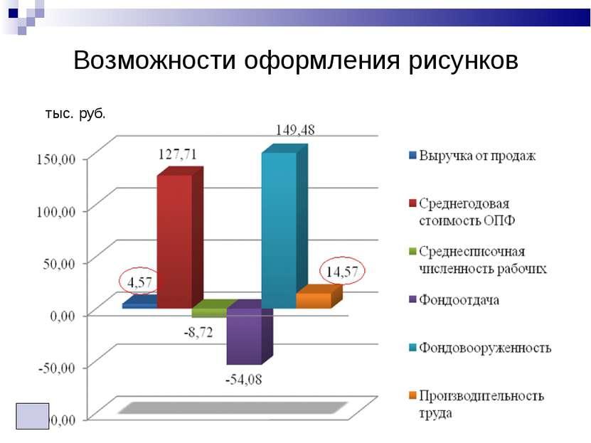 Возможности оформления рисунков тыс. руб.