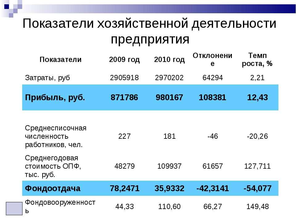 Показатели хозяйственной деятельности предприятия Показатели 2009 год 2010 го...