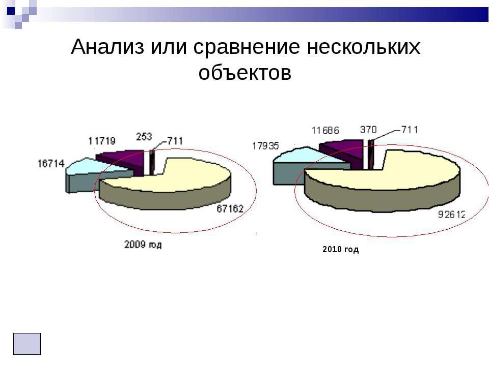 Анализ или сравнение нескольких объектов 2010 год