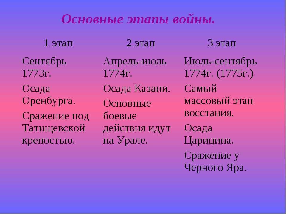 Основные этапы войны.