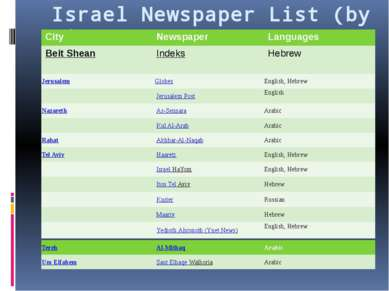 Israel Newspaper List (by city) City Newspaper Languages BeitShean Indeks Heb...
