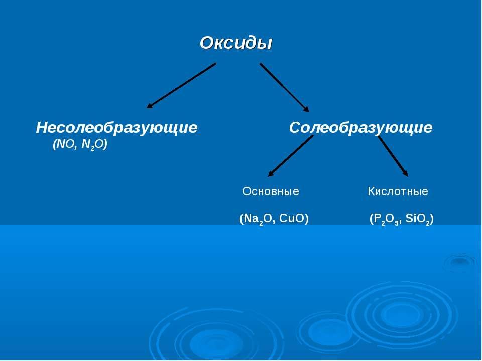 Оксиды Несолеобразующие Солеобразующие (NO, N2O) (Na2O, CuO) (P2O5, SiO2) Осн...