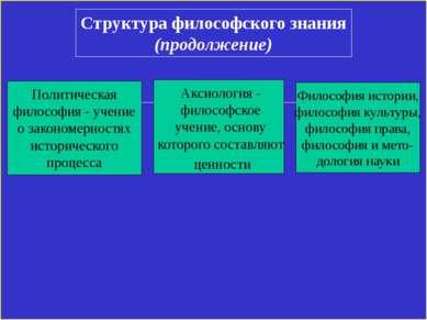 Структура философского знания (продолжение) Философия истории, философия куль...