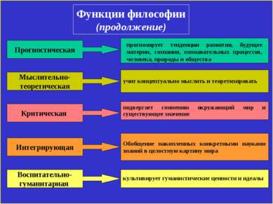 Функции философии (продолжение) Прогностическая Мыслительно- теоретическая Кр...