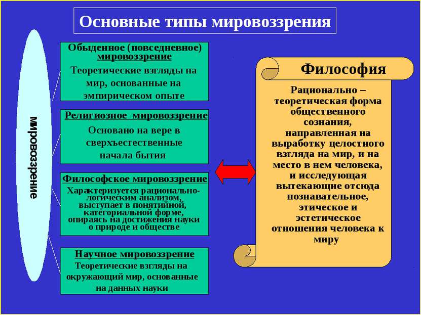 Основные типы мировоззрения мировоззрение Обыденное (повседневное) мировоззре...