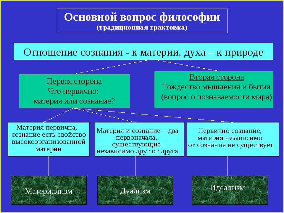Основной вопрос философии (традиционная трактовка) Отношение сознания - к мат...