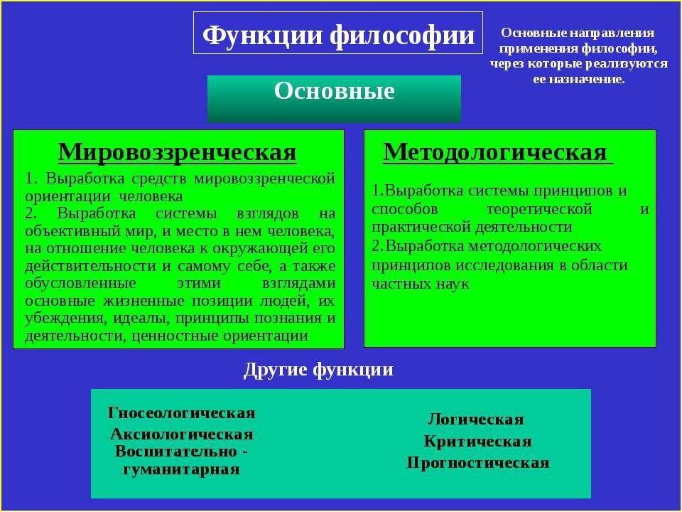 Функции философии Мировоззренческая 1. Выработка средств мировоззренческой ор...