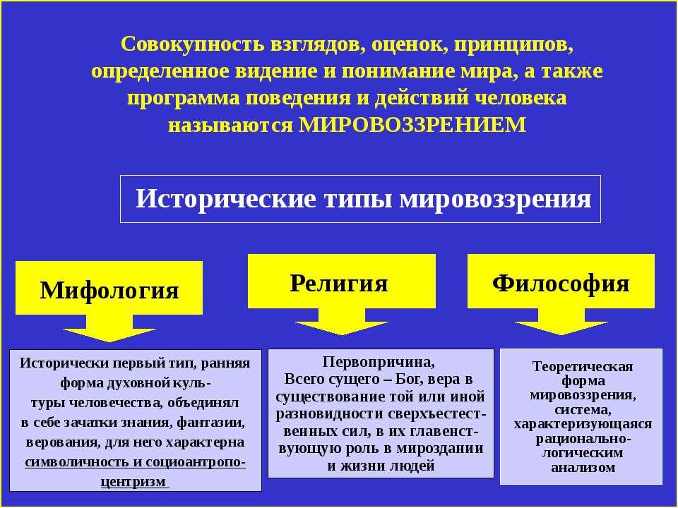 Исторические типы мировоззрения Исторически первый тип, ранняя форма духовной...