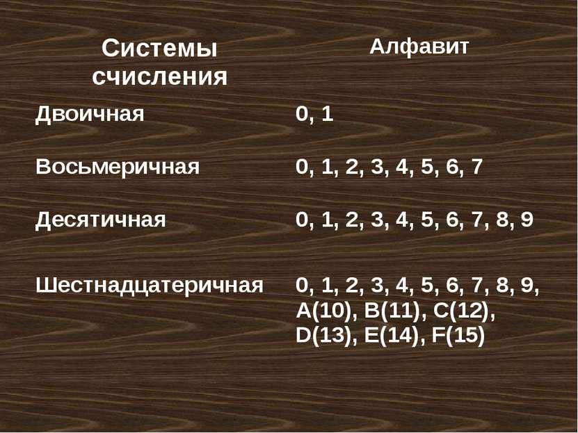 Системы счисления Алфавит Двоичная 0, 1 Восьмеричная 0, 1, 2, 3, 4, 5, 6, 7 Д...