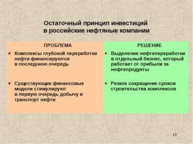 * Остаточный принцип инвестиций в российские нефтяные компании ПРОБЛЕМА РЕШЕН...