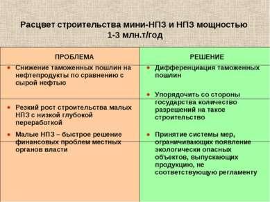 * Расцвет строительства мини-НПЗ и НПЗ мощностью 1-3 млн.т/год ПРОБЛЕМА РЕШЕН...