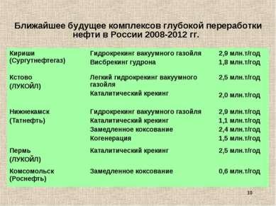 * Ближайшее будущее комплексов глубокой переработки нефти в России 2008-2012 ...