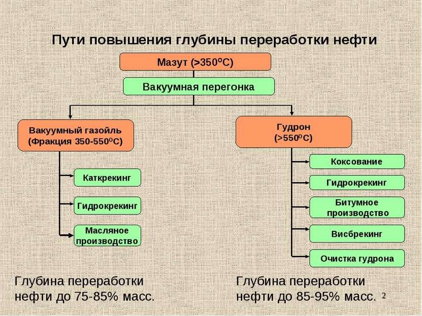 * Пути повышения глубины переработки нефти Мазут (>350ОС) Вакуумная перегонка...