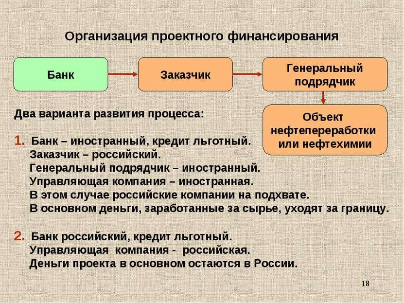* Организация проектного финансирования Два варианта развития процесса: Банк ...