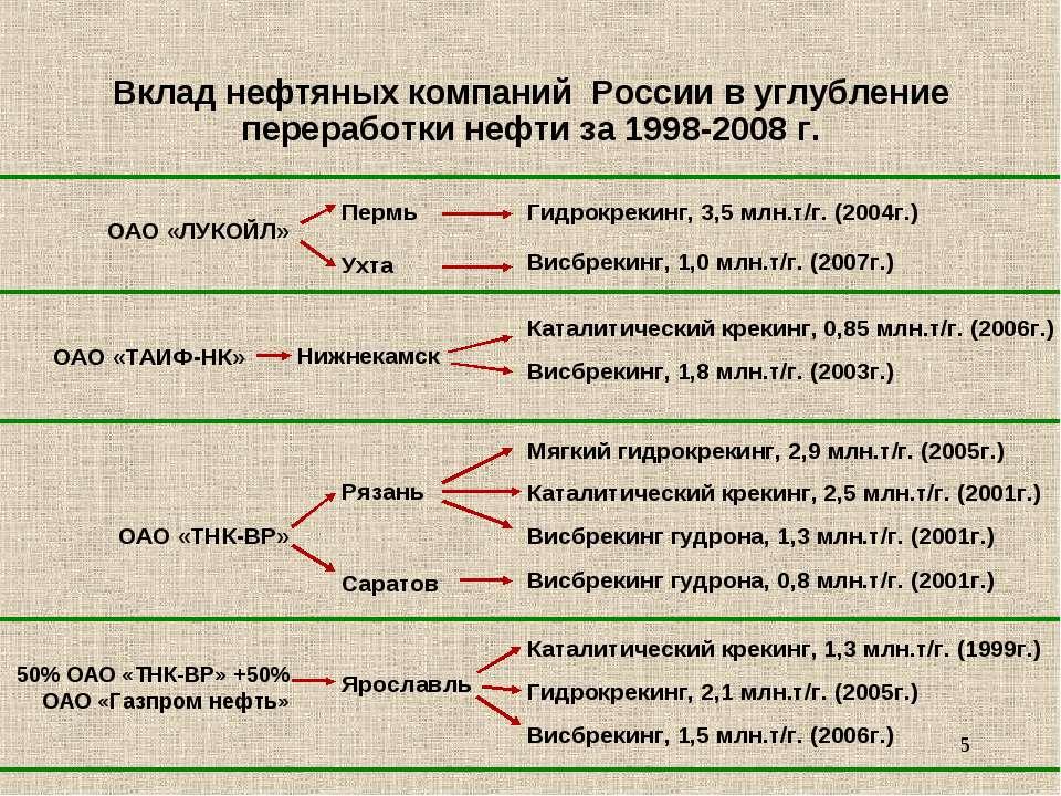 * Вклад нефтяных компаний России в углубление переработки нефти за 1998-2008 ...
