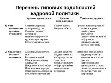 Перечень типовых подобластей кадровой политики  Уровень организации Уровень ...