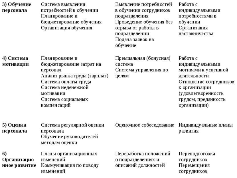 3) Обучение персонала Система выявления потребностей в обучении Планирование ...