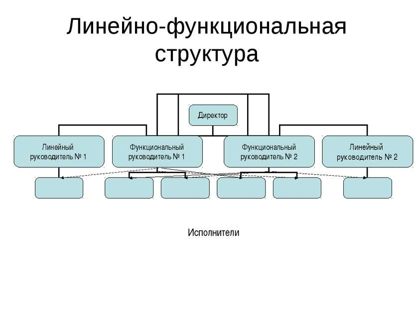 Линейно-функциональная структура Исполнители