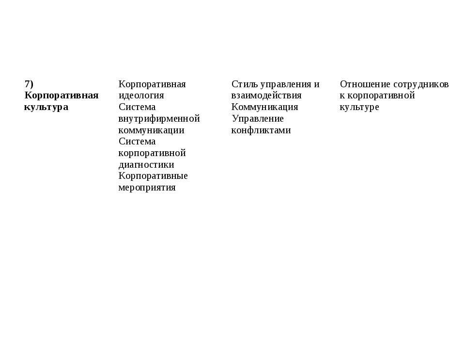 7) Корпоративная культура Корпоративная идеология Система внутрифирменной ком...