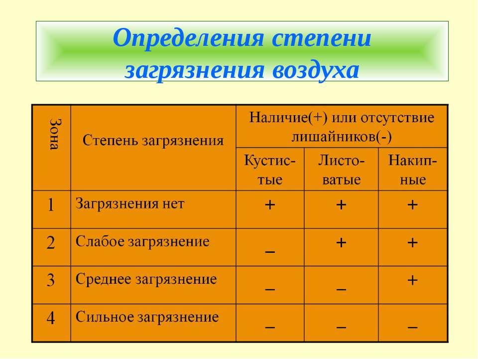 Определения степени загрязнения воздуха