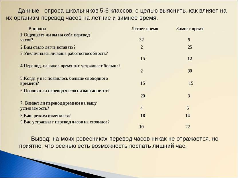 Данные опроса школьников 5-6 классов, с целью выяснить, как влияет на их орга...