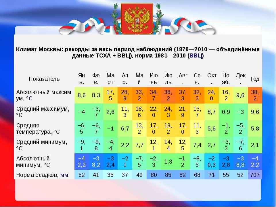 Климат Москвы: рекорды за весь период наблюдений (1879—2010— объединённые да...
