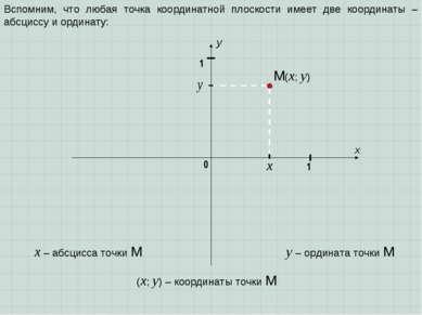 x y 1 0 1 Вспомним, что любая точка координатной плоскости имеет две координа...