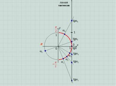0 x y 0 1 1 1 2 3 линия тангенсов 1 tg 1 tg 2 tg 3 4 tg 4 5 tg 5 tg0
