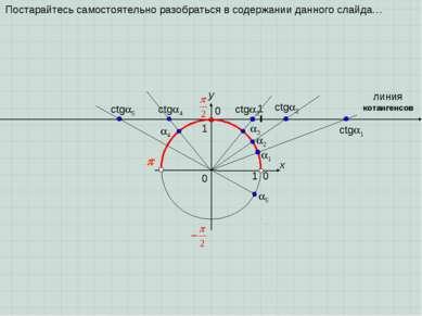 0 x y 0 1 1 1 2 3 1 ctg 2 ctg 3 линия котангенсов ctg 1 0 4 ctg 4 5 ctg 5 Пос...